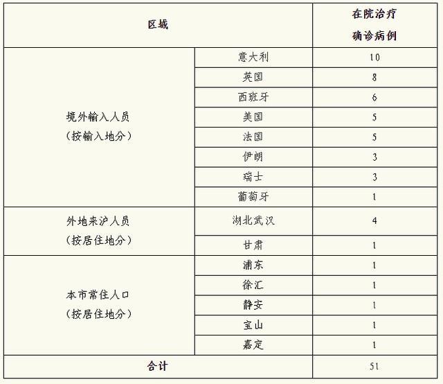 上海3月20日无新增本地新冠肺炎确诊病例,新增境外输入9例