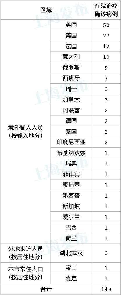 上海4月6日报告2例境外输入性新冠肺炎确诊病例
