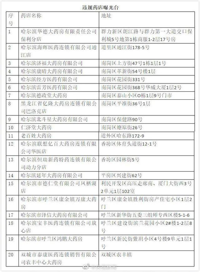 防控措施不到位 哈尔滨20家药店停业整顿  第1张