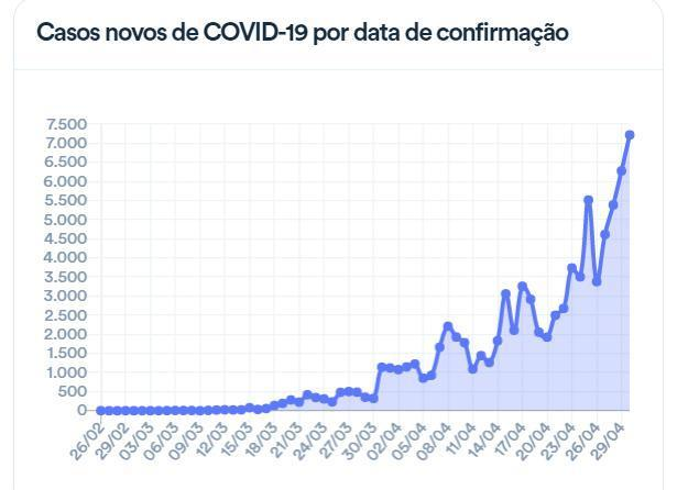 巴西新增确诊病例7218例 法院再次要求总统提交新冠病毒检测报告  第1张