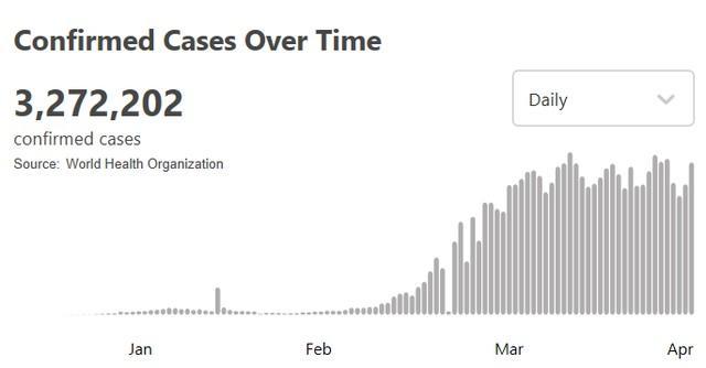 世卫组织:全球新冠肺炎病例超过327万例  第1张