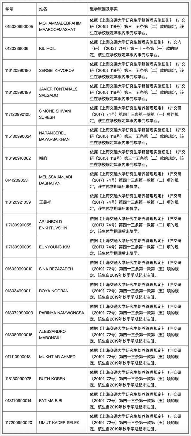 上海交大对21名研究生作退学处理 大部分为外籍留学生  第1张