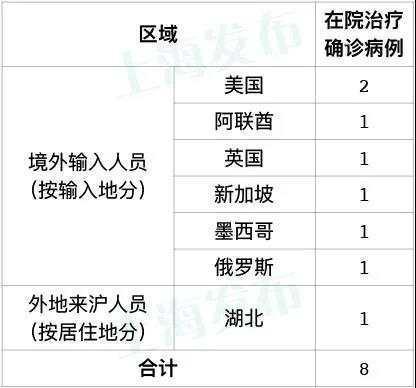 上海市昨天增加1例海外键入病案,来源于迪拜