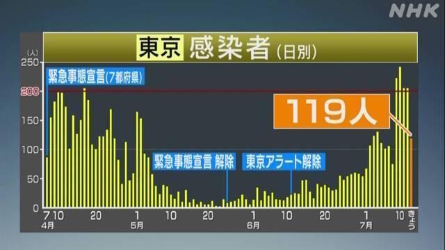 东京一剧院出現团体感柒,查出来850名密切接触者  第1张