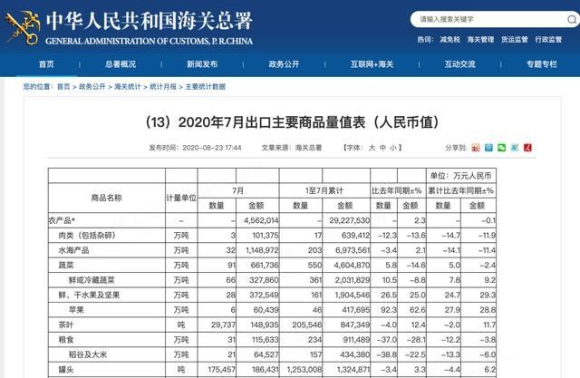 中国海关总署:7月份稀土出口1620吨,环比降69.1%  第1张
