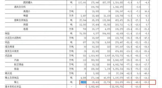 中国海关总署:7月份稀土出口1620吨,环比降69.1%  第2张