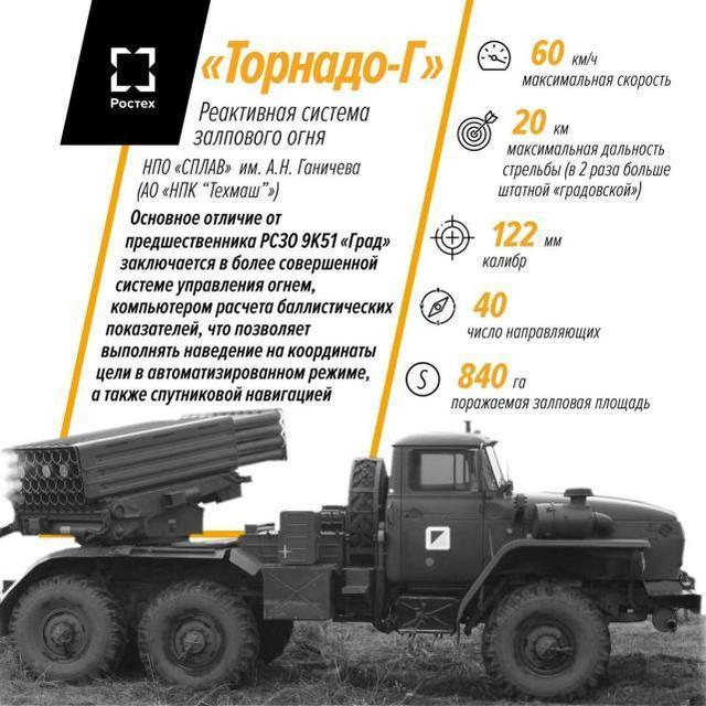 """俄罗斯新火箭的""""龙卷风-G""""火箭炮极难防御,躲在山里还是炸  第1张"""