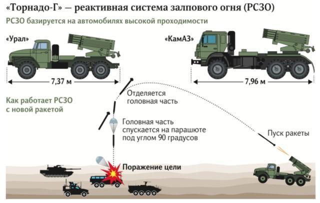 """俄罗斯新火箭的""""龙卷风-G""""火箭炮极难防御,躲在山里还是炸  第2张"""