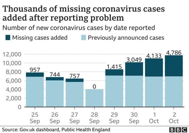英国大约有16000例新冠肺炎病例没有被报道,英国媒体发现原因是这样的  第3张