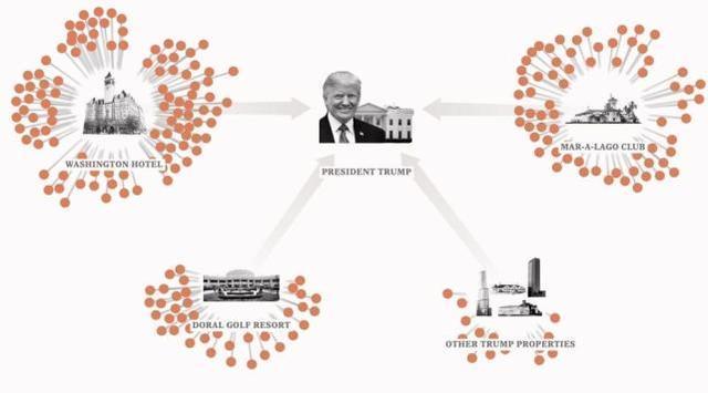 美国媒体爆出特朗普涉嫌以权谋私的新闻,他的儿子反驳:他必须与整个媒体抗争  第2张
