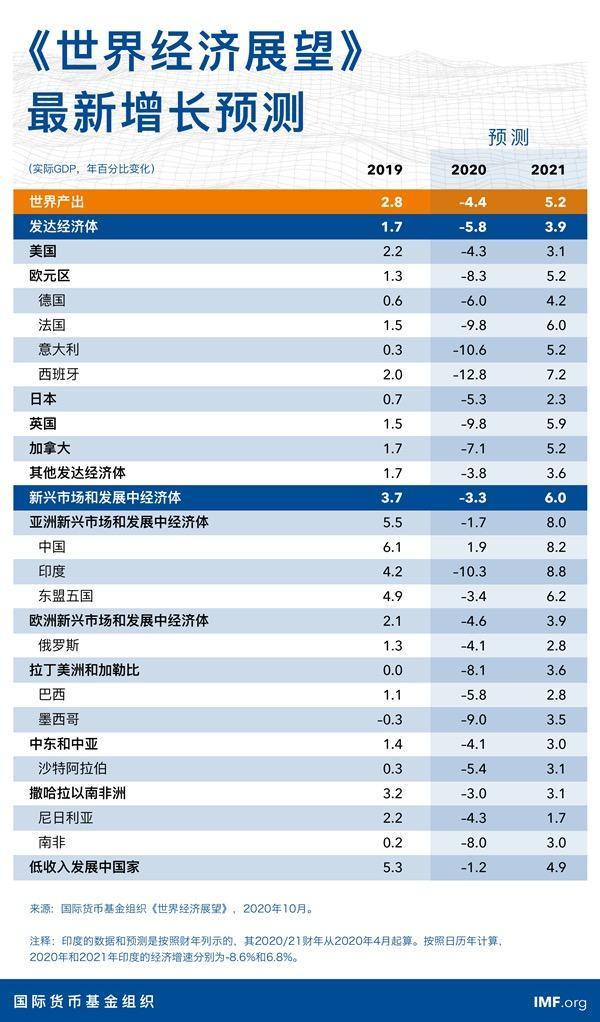 国际货币基金组织:预计中国将是今年世界上唯一实现正增长的主要经济体  第1张