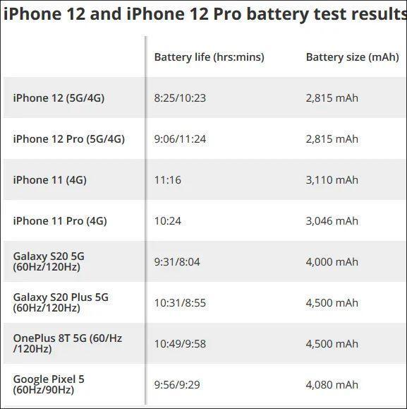 苹果回应iPhone12开启5G续航