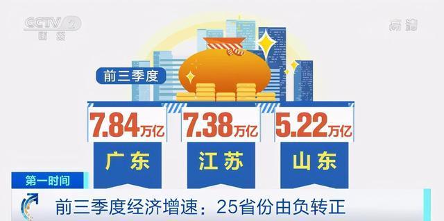 """重度释放!31个省份前三季度的经济""""成绩单""""发布  第1张"""