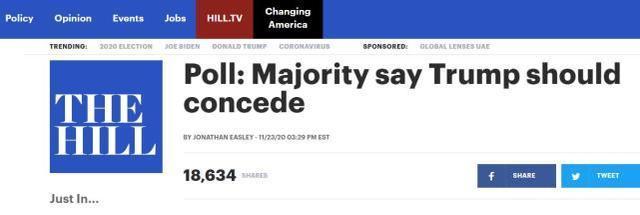 美国民调:58%的人认为特朗普应该认输,但他的支持率在上升而不是下降。