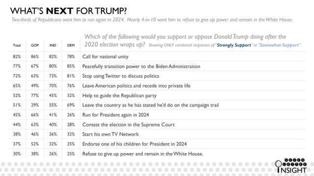 美国民调:58%的人认为特朗普应该认输,但他的支持率在上升而不是下降。  第4张