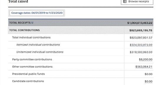 超过10亿美元!外国媒体:拜登的竞选一直比历届美国总统候选人投入更多。  第3张